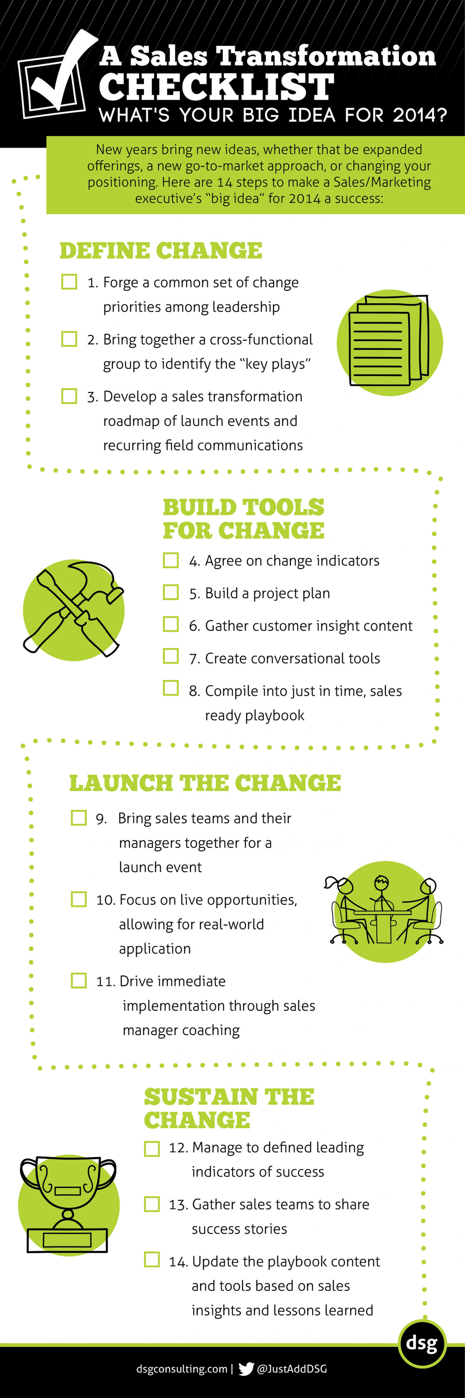 Sales Transformation Checklist Infographic