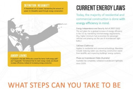 Save the World by Saving Energy in your Home Infographic
