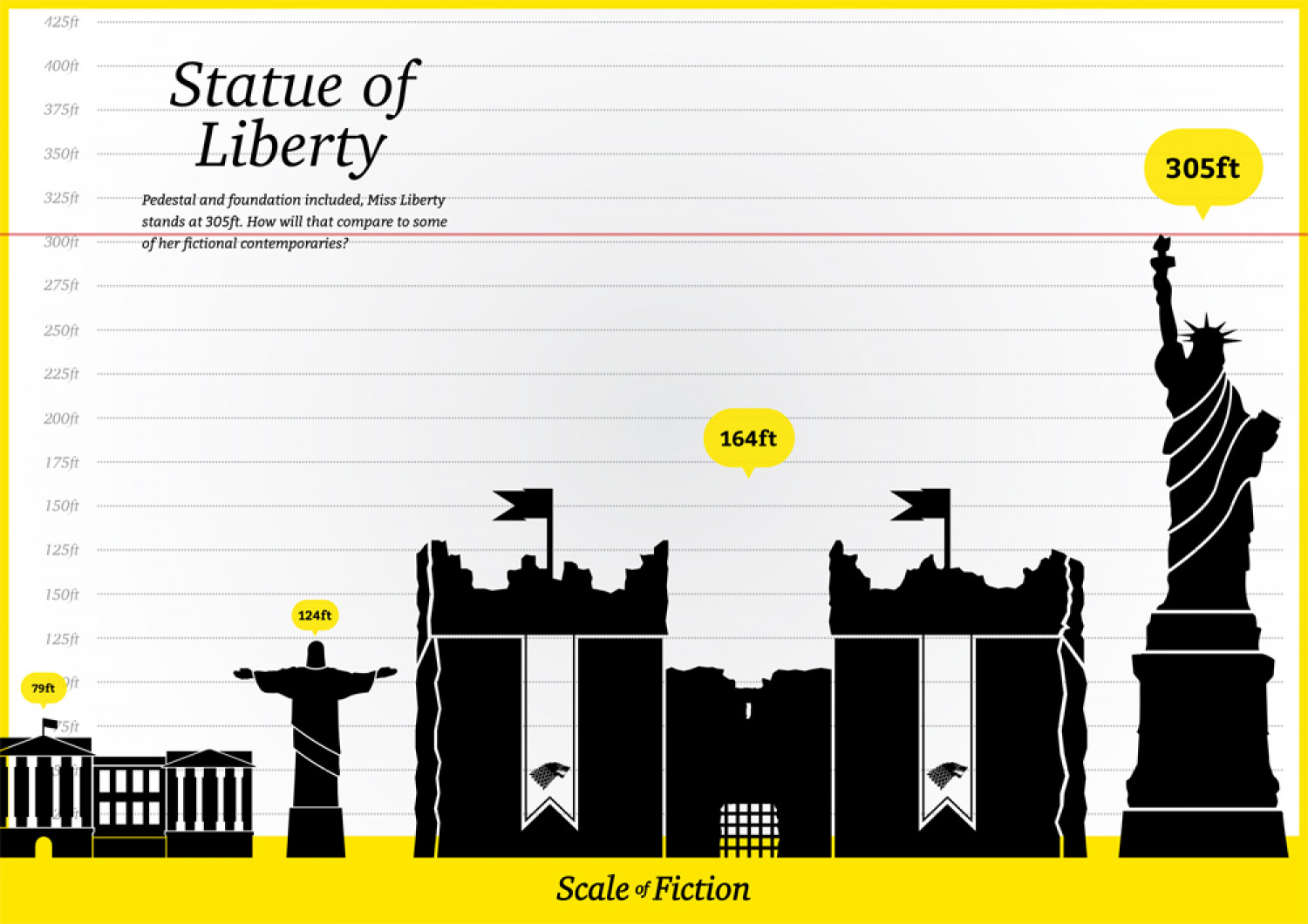 Scale of Fiction Infographic