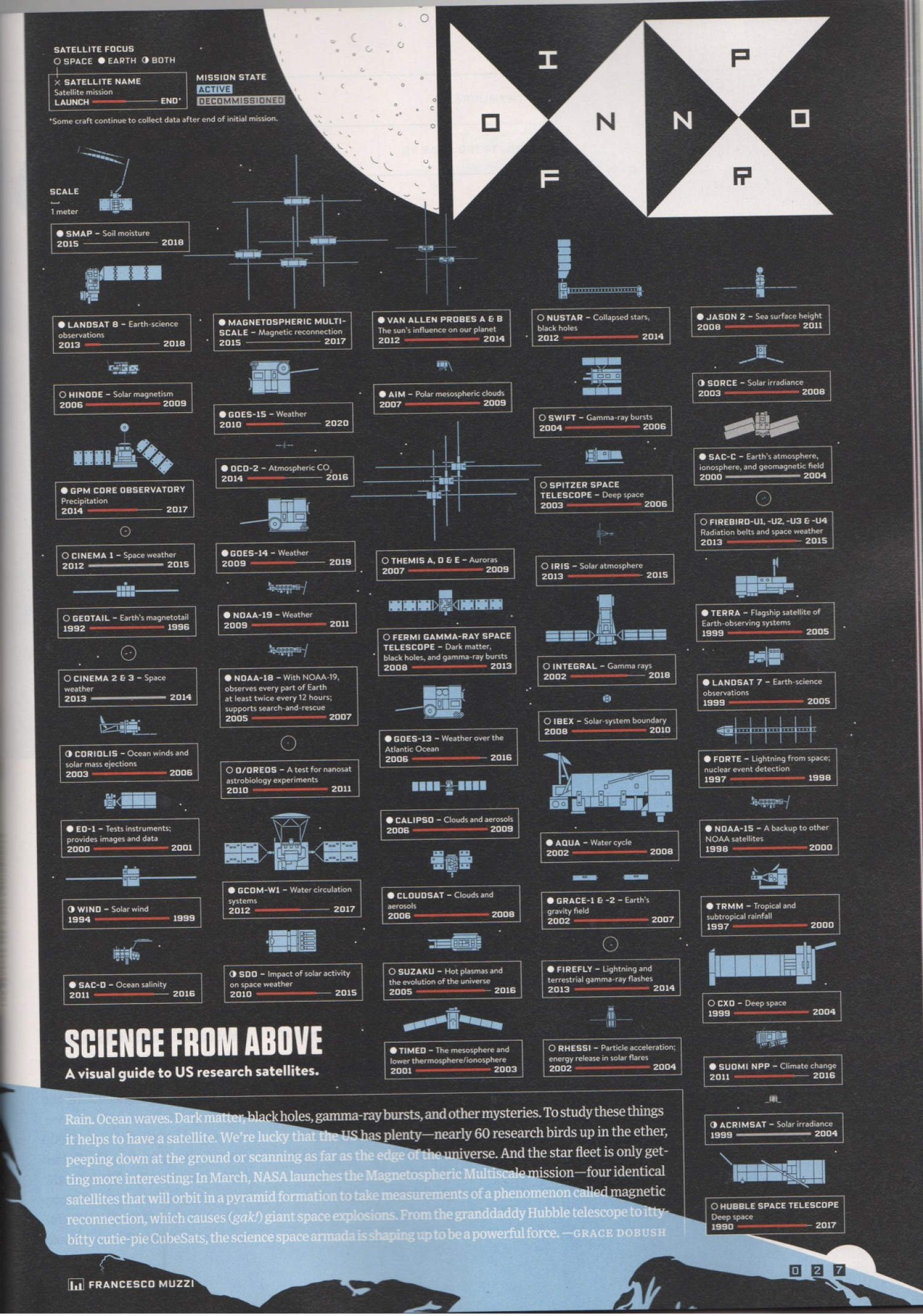 Science From Above Infographic