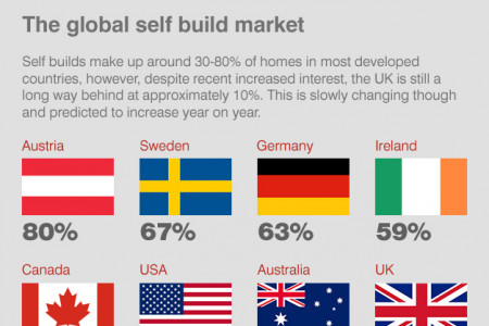 Self Build on the Rise Infographic