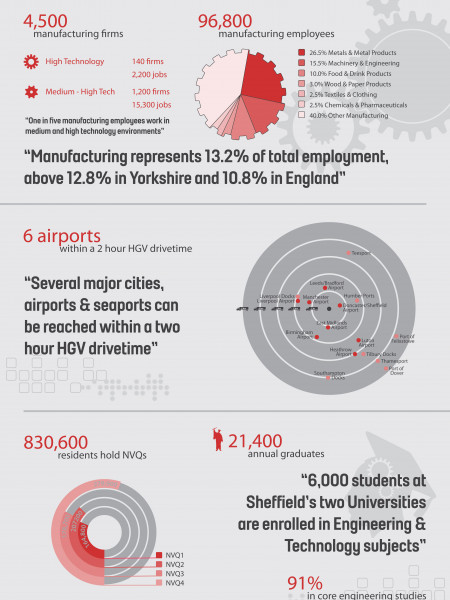 Sheffield Manufacturing Infographic