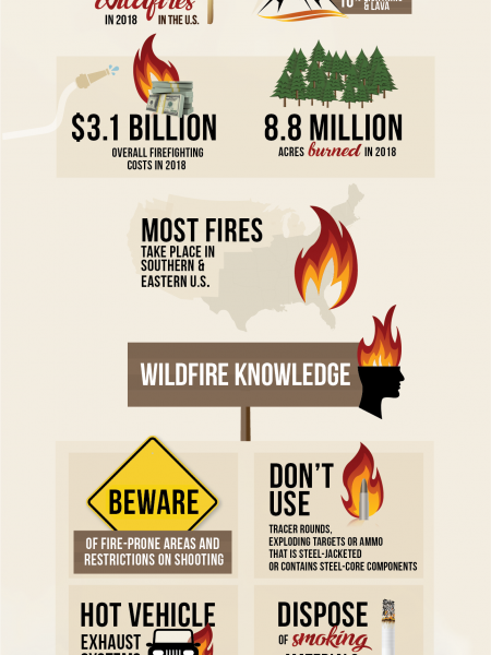 Shooters - Help Prevent Wildfires Infographic