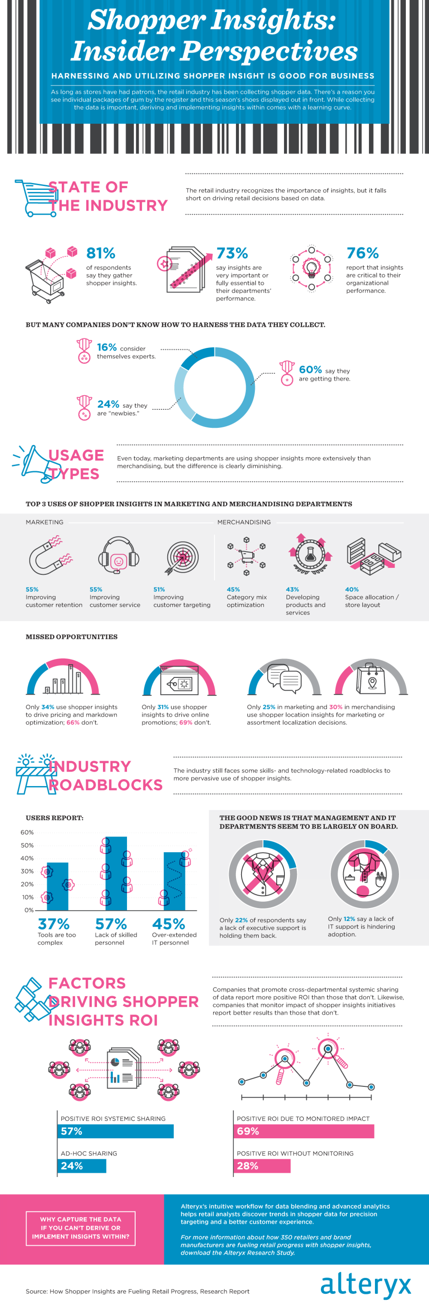 Shopper Insights: Insider Perspectives Infographic