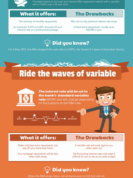 Should I Fix My Loan Or Leave It Variable? Infographic