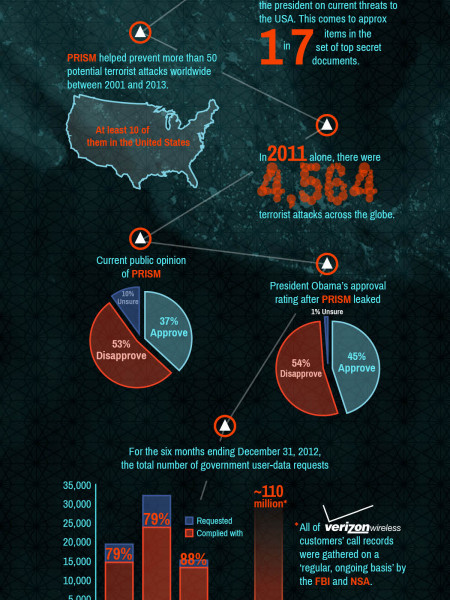 Silicon Valley & Washington DC - Closer Than They Appear Infographic
