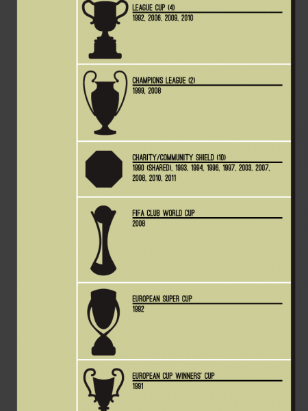 Sir Alex Ferguson's Shining Career Infographic