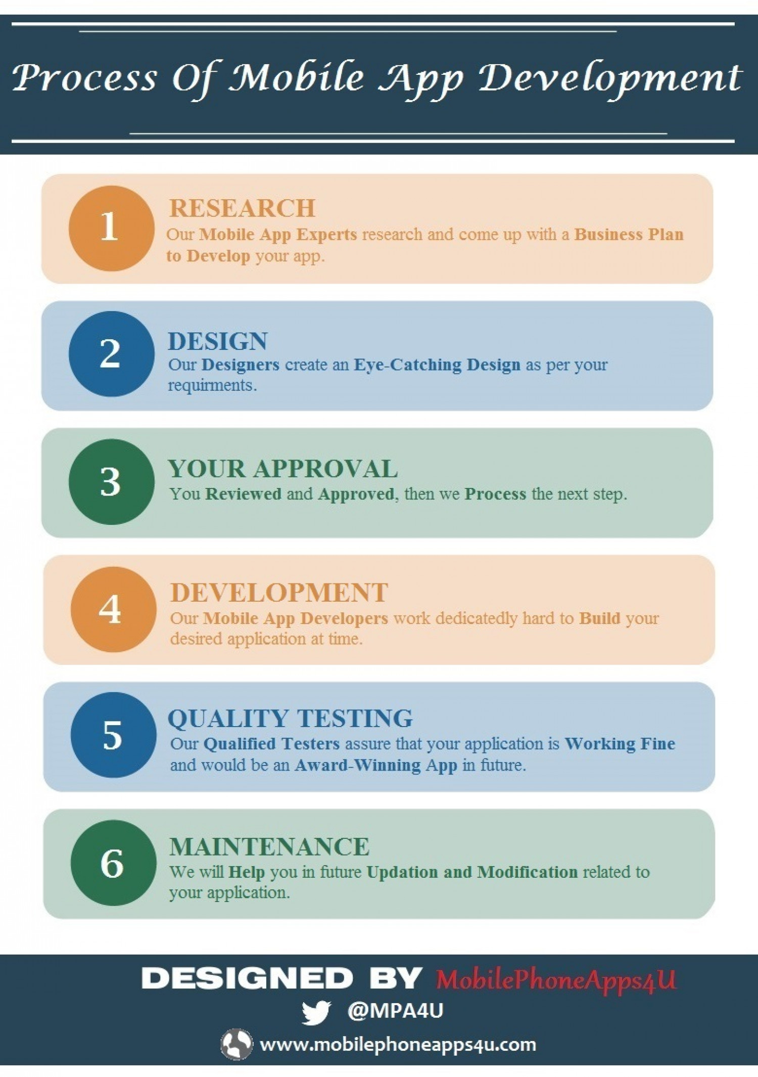 Six Basic Steps of Mobile App Development Infographic