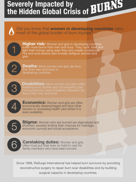 Six Ways Women are Severely Impacted by the Global Crisis of Burns Infographic