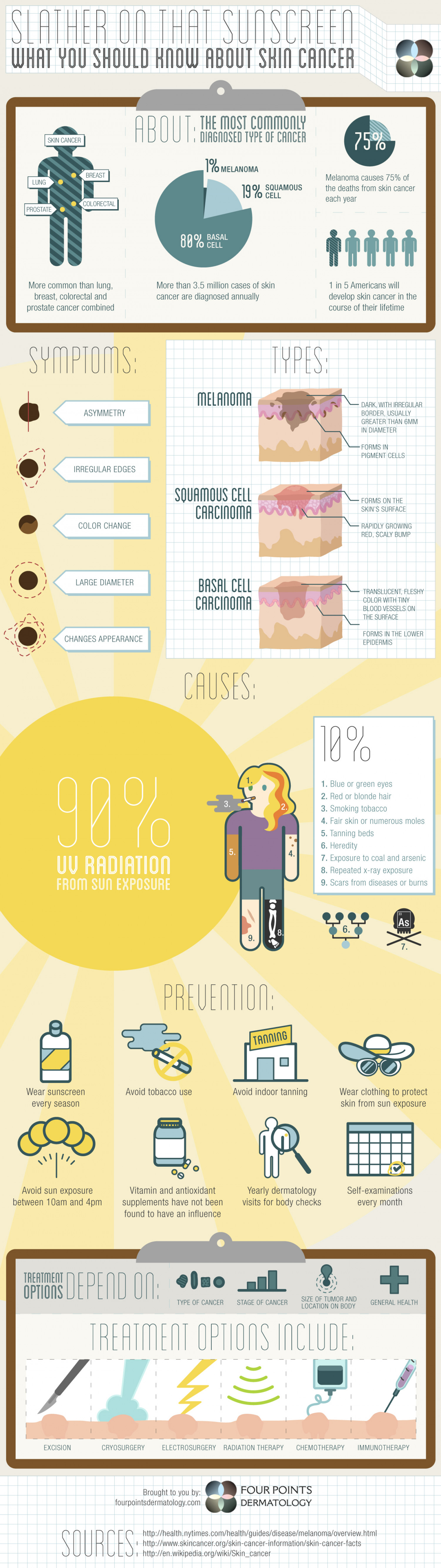 Slather on That Sunscreen: What You Should Know About Skin Cancer Infographic