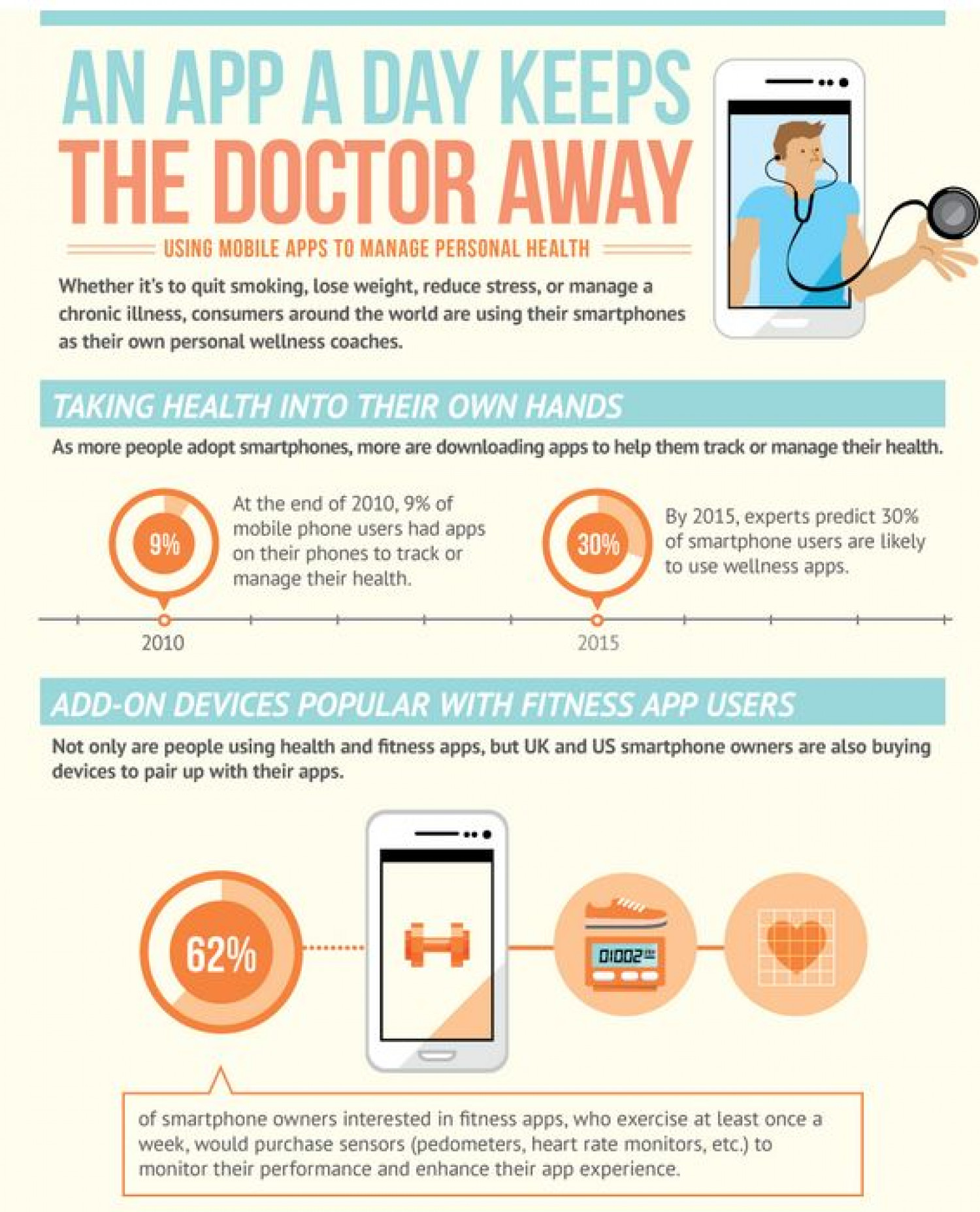 Smartphone apps for healthy living Infographic