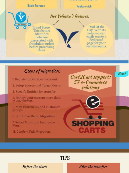 Smooth and Easy Automated Migration from ProStores to Volusion Infographic