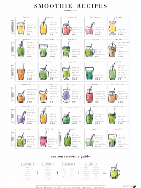 Smoothie Recipes Infographic