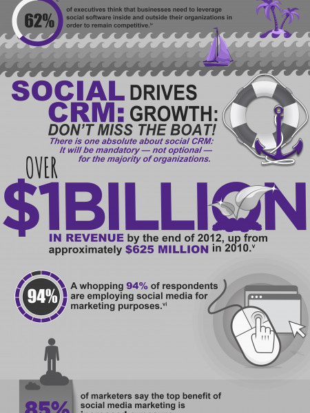 Social CRM: Fueling Engagement & Growth  Infographic