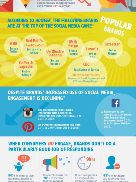 Social Media Marketing Infographic