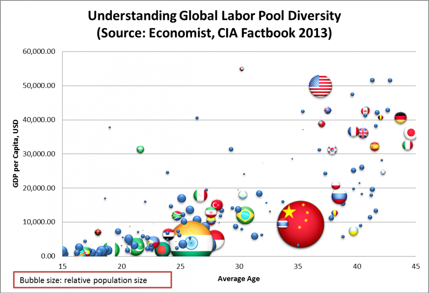 Socio-Economic Diversity of the Global Labor Pool Infographic