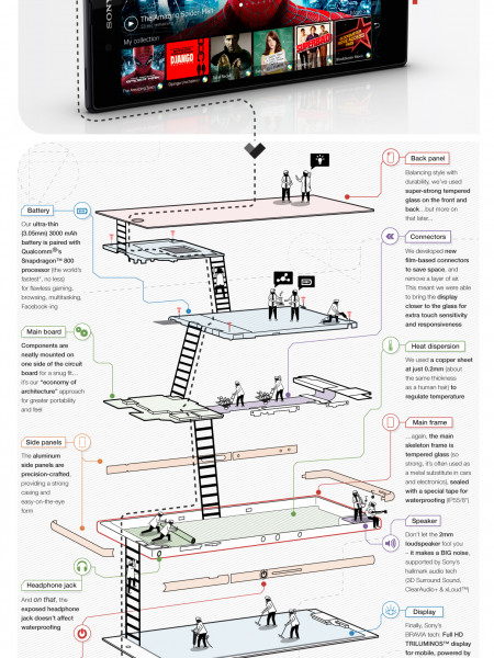 So, how did we create the world's slimmest Full HD smartphone*? Infographic