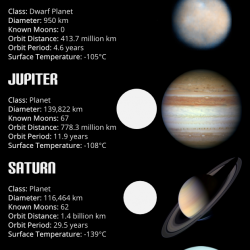 Solar System Facts | Visual.ly