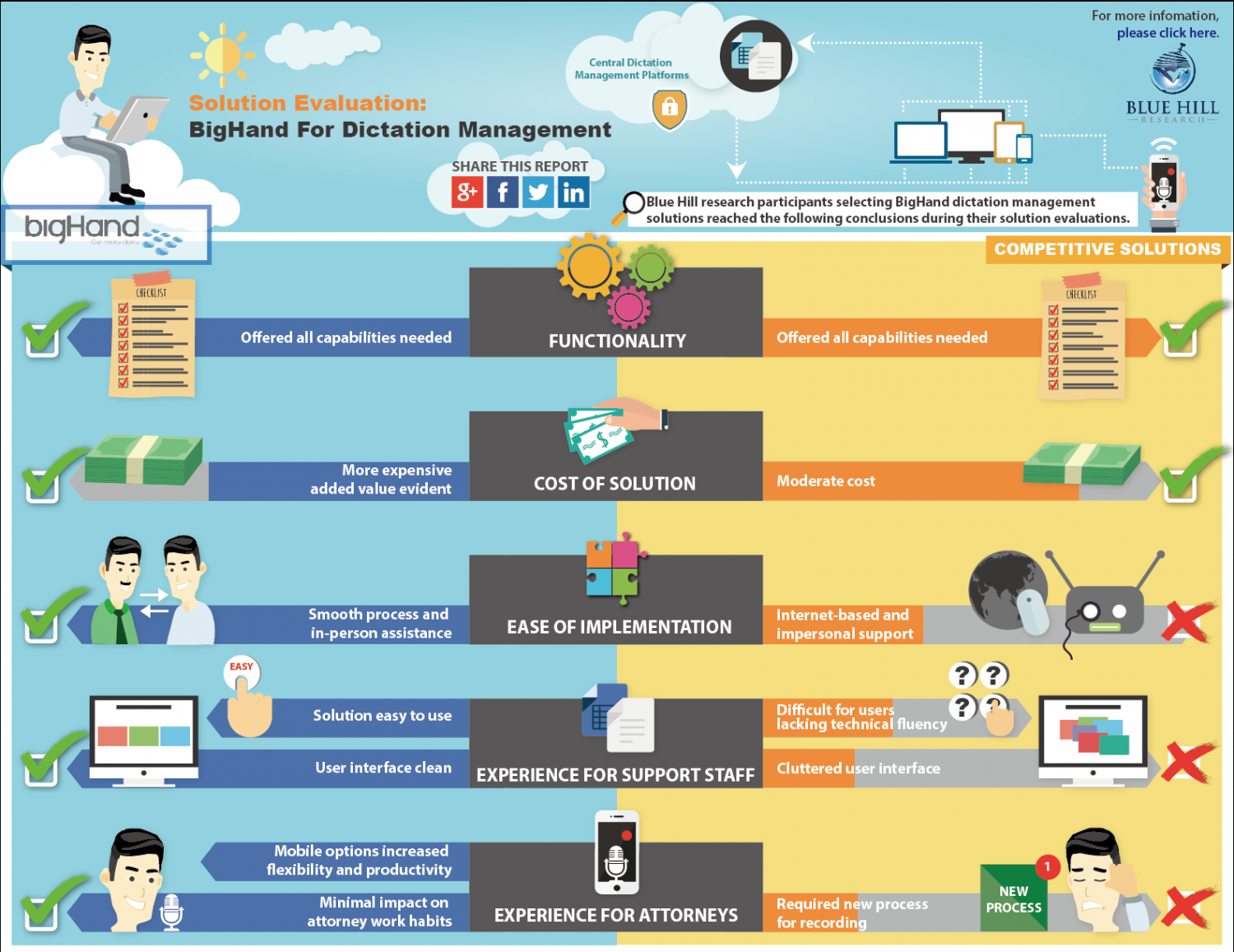 Solution Evaluation: BigHand For Dictation Management Infographic
