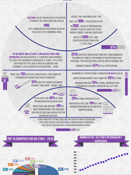 Some Facts About ISO 27001 To Think About Infographic