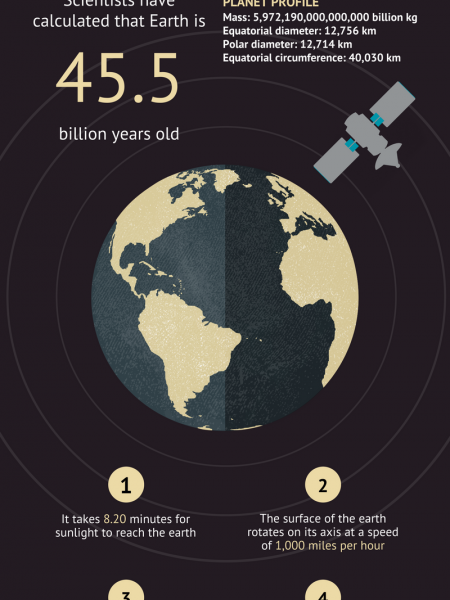 Some of the facts about Earth Infographic