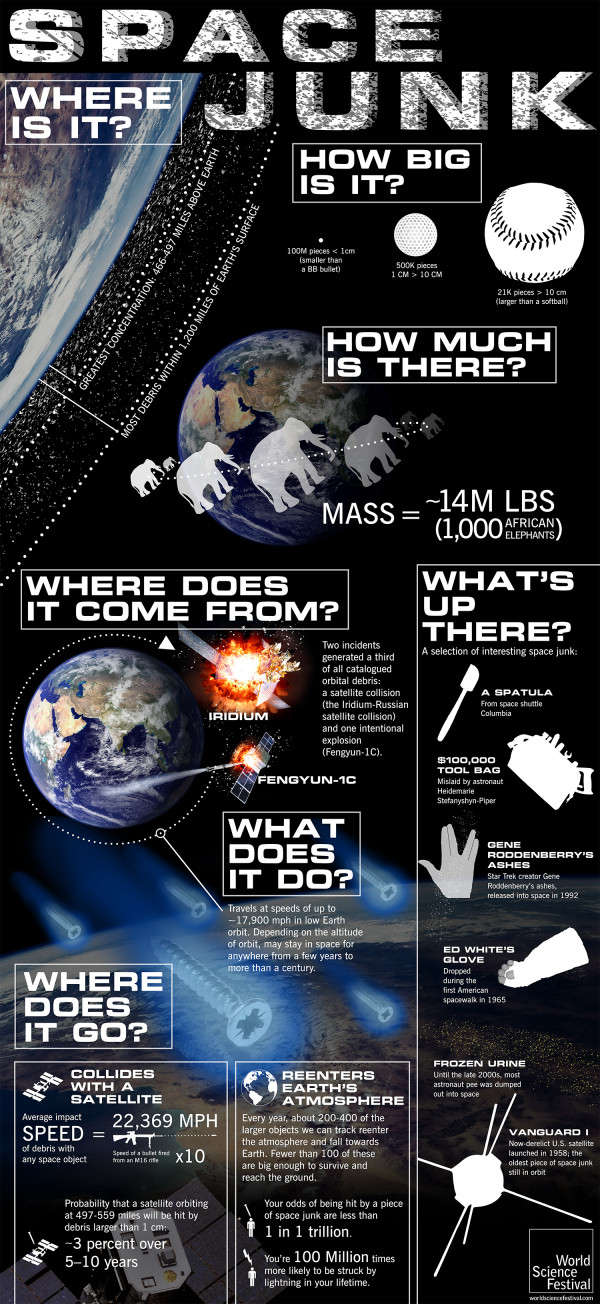 Space Junk: A Graphic Guide To Our Garbage Up There