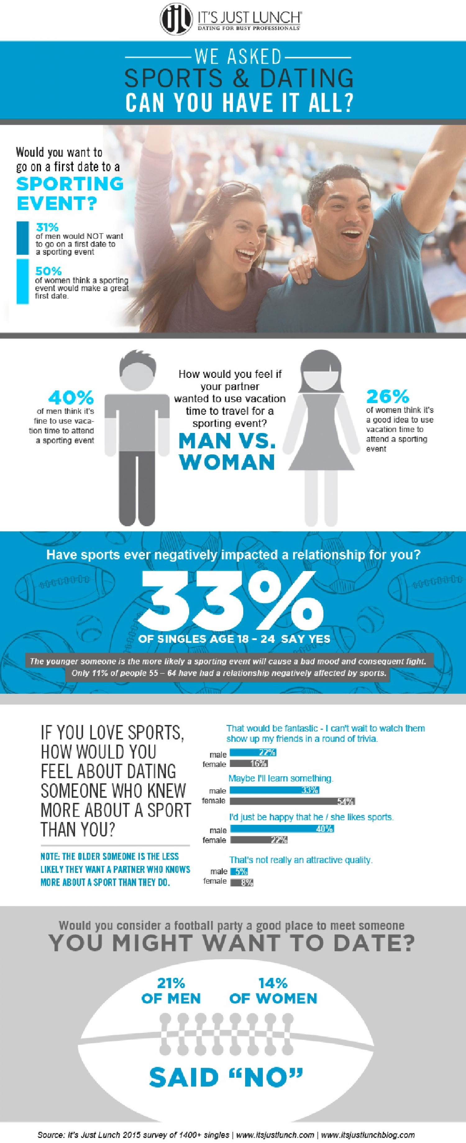 Sports and Dating Infographic