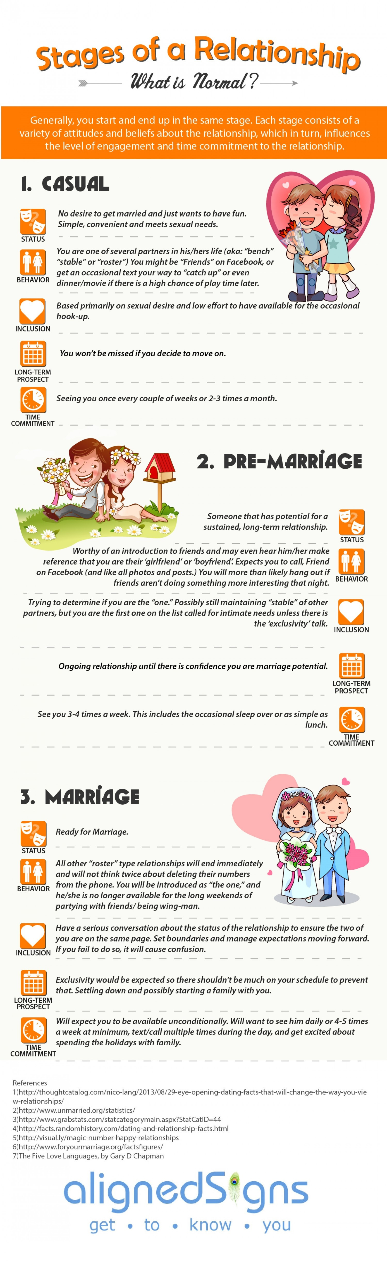 Stages of a Relationship: What is Normal? Infographic