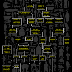 Star Wars Occupation Flow Chart Visual Ly