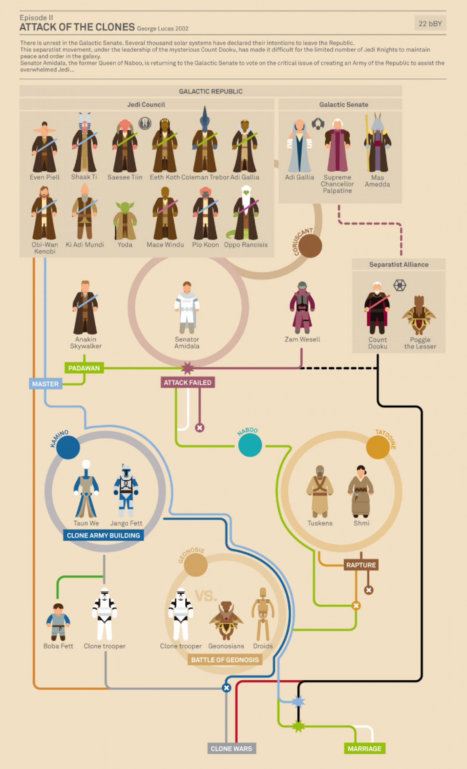 Star Wars Attack Of The Clones Infographic