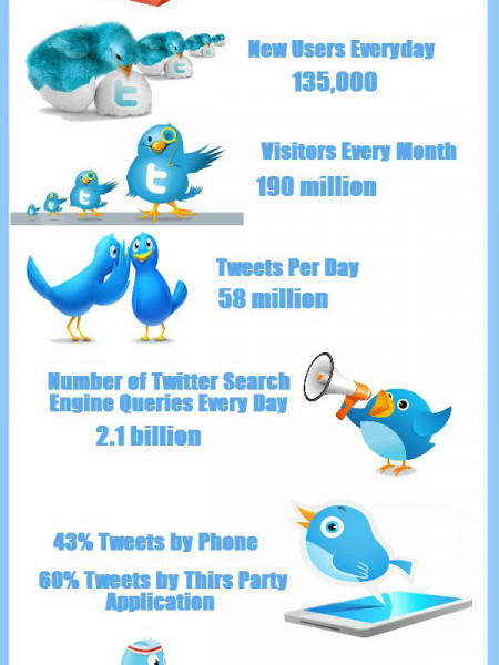 Statistics of Twitter Up to January 2014 Infographic