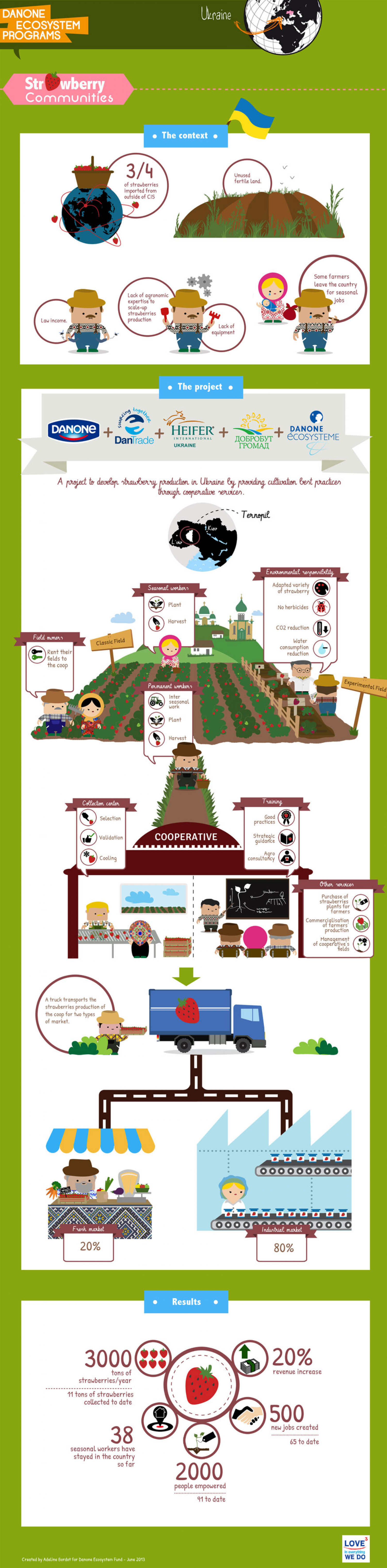 Strawberry Communities Infographic