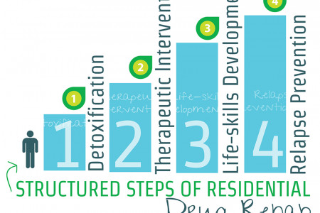 Structured Steps Of Residential Drug Rehab Infographic