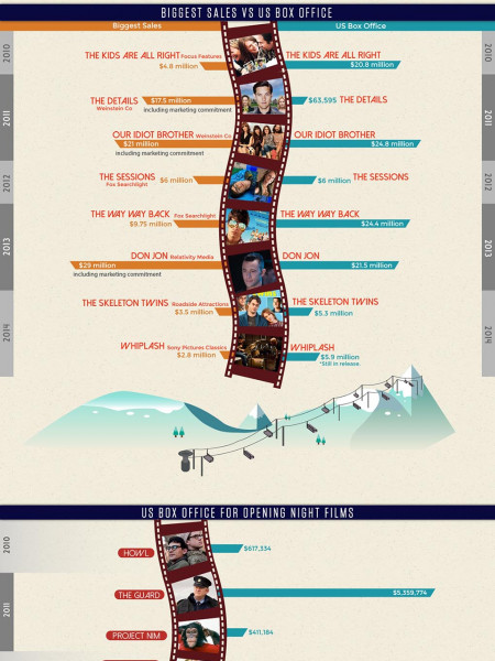 Sundance 2015 By The Numbers Infographic