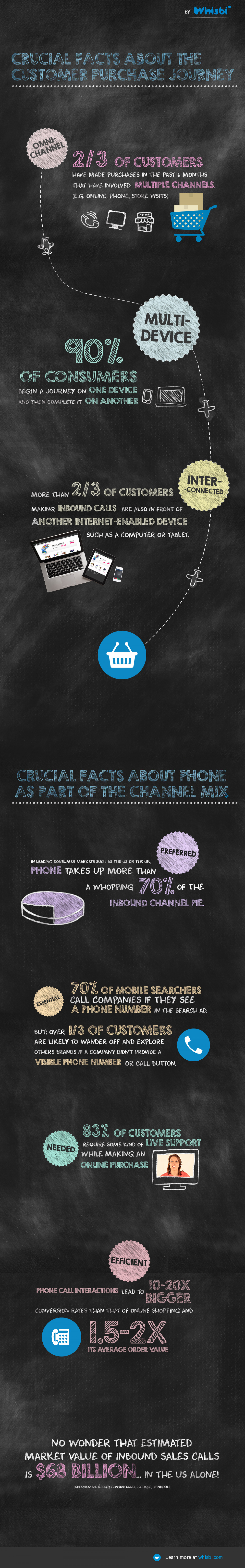 The New Omnichannel Purchase Journey and the Crucial Role of Phone Infographic