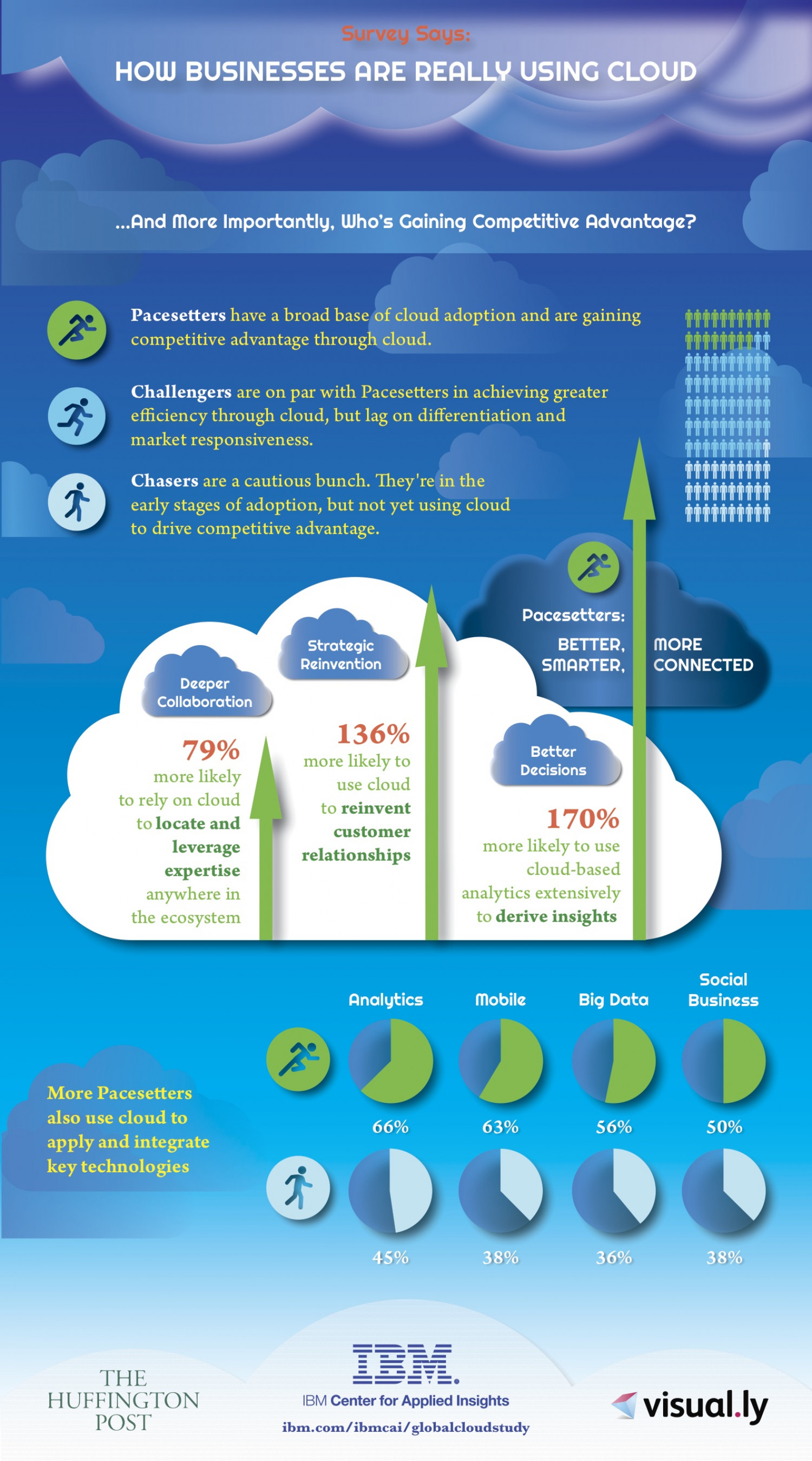 Survey Says: How Businesses Are Really Using The Cloud Infographic