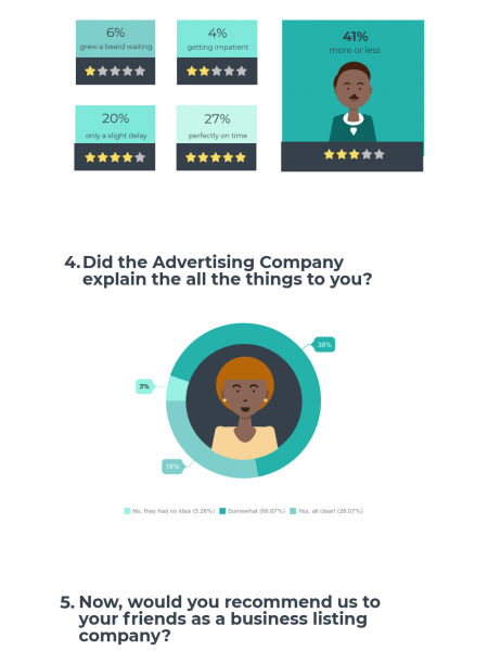 Survey of Online Business With Tradejinni Infographic