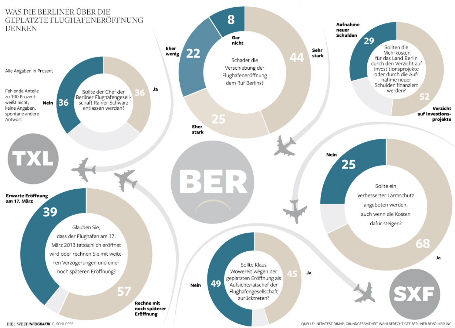 Survey to displaced Airport-Opening in Berlin Infographic