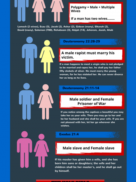 Telling the truth about marriage equality and the Bible Infographic