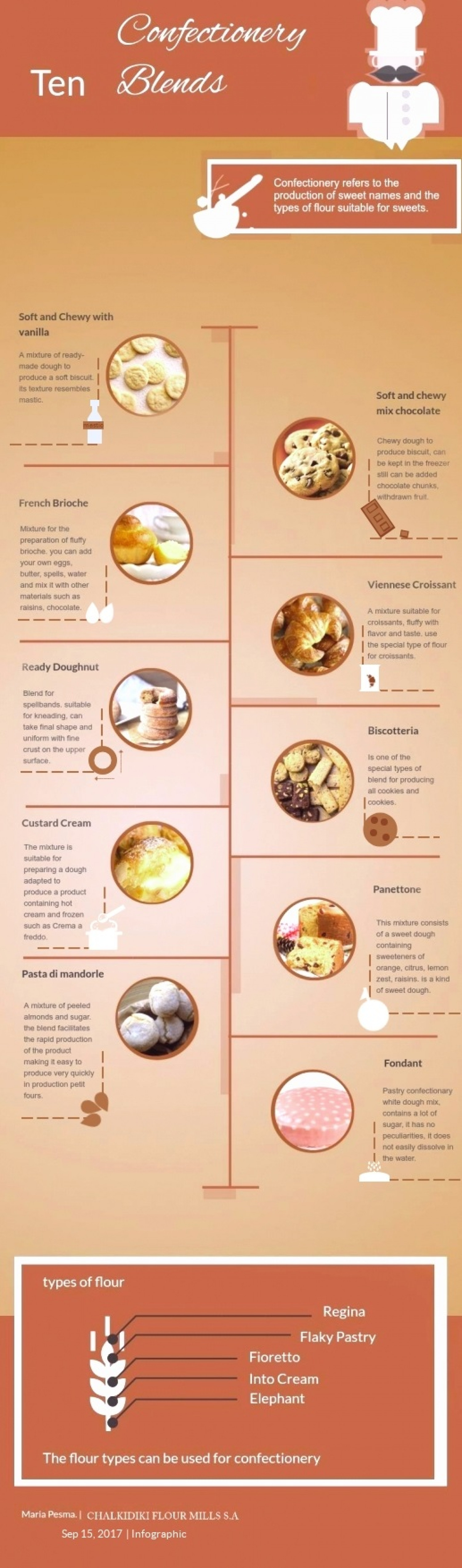 Ten Confectionery Blends Infographic