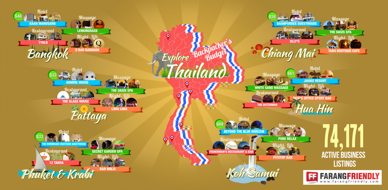 Thailand Backpacker's Budget Infographic