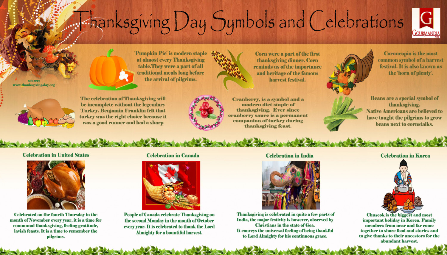 Thanksgiving Day Symbols And Celebrations Visual