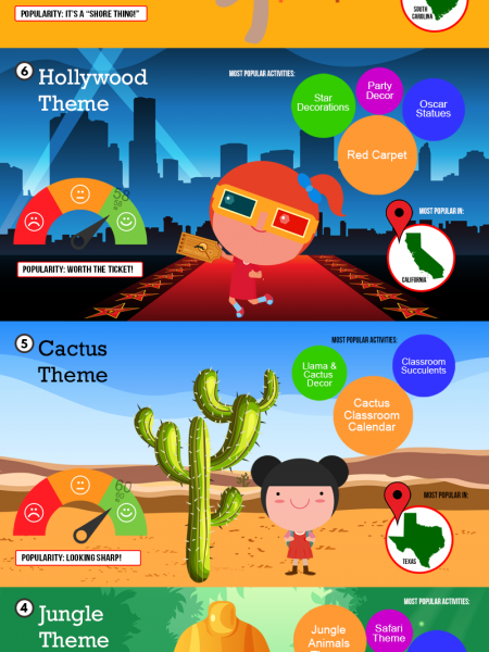 The 10 Most Popular Classroom Themes Infographic