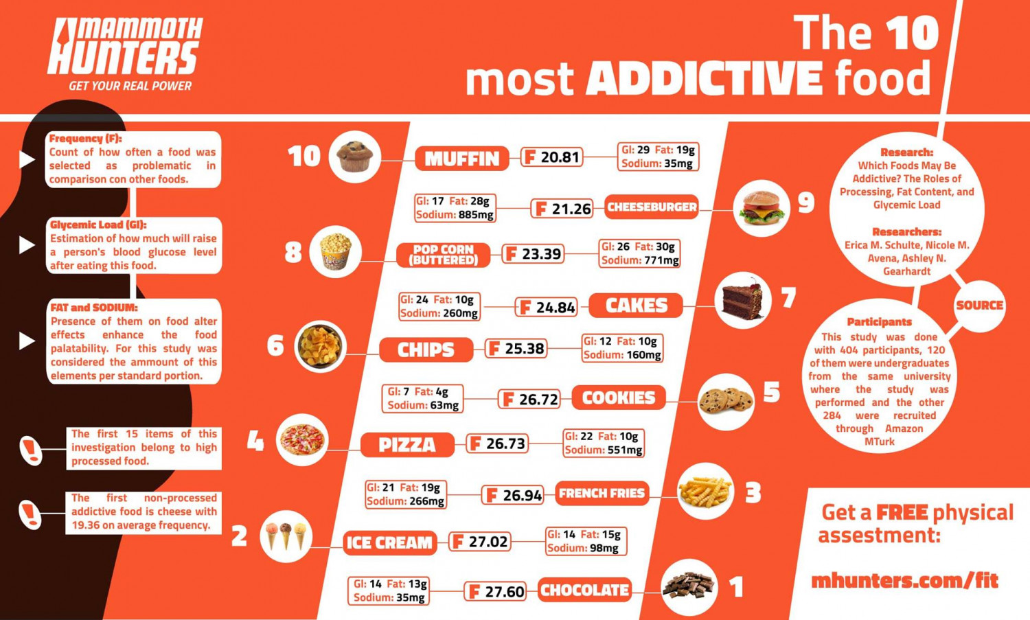 The 10 most addictive food items Infographic