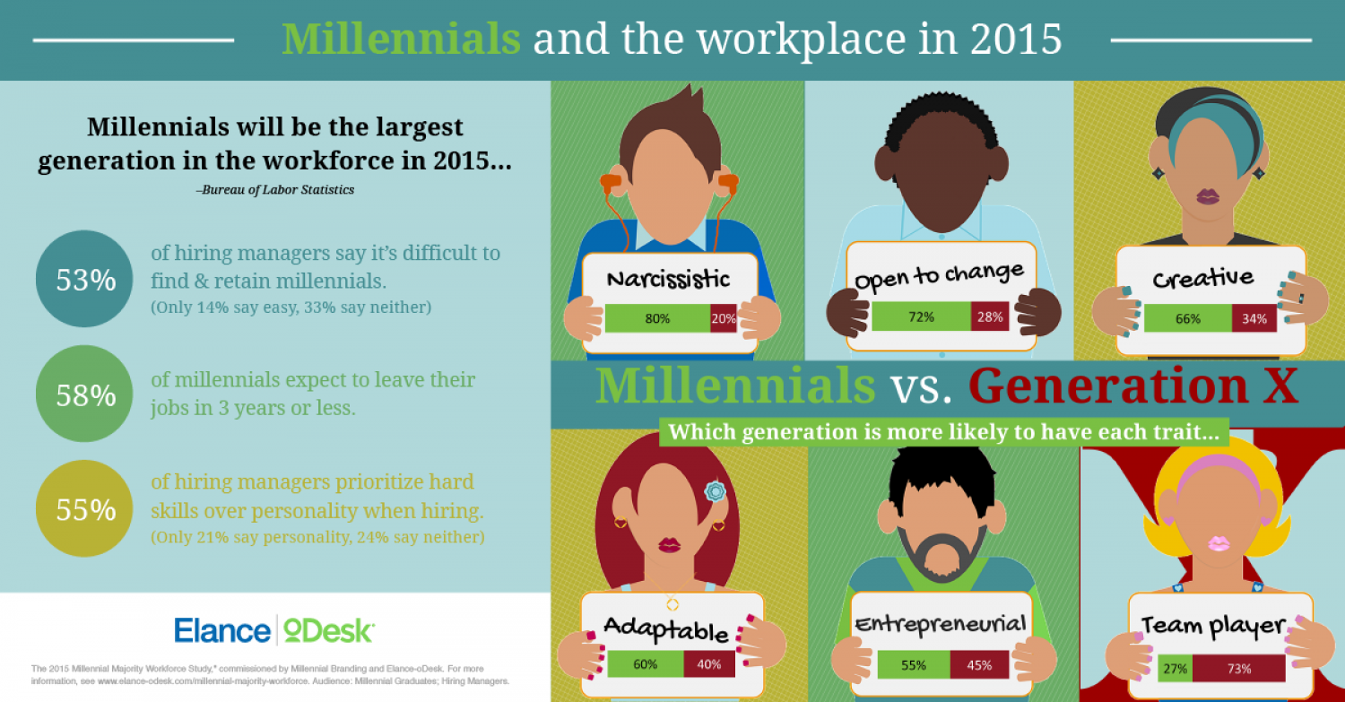 The 2015 Millennial Majority Workforce: Study Results Infographic