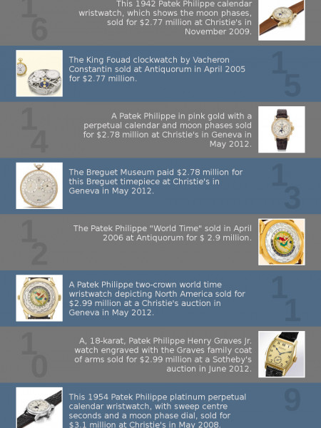 The 24 Most Expensive Watches Ever Sold At Auction Infographic