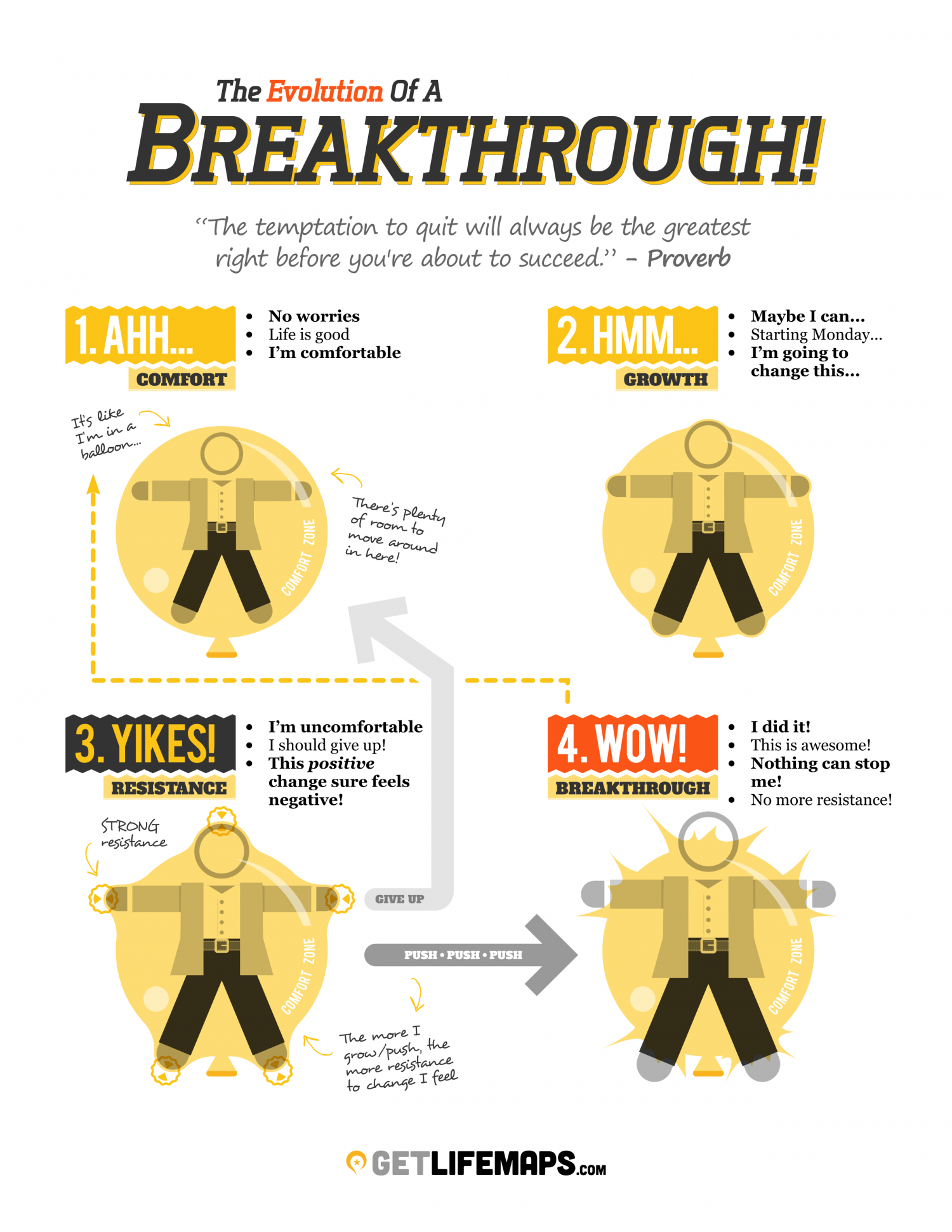 The 4 Stages Of A Breakthrough - Where Are You? Infographic