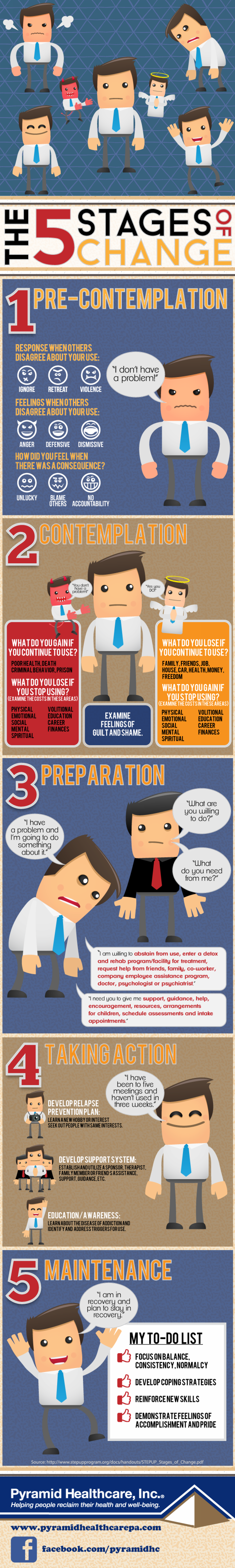 The 5 Stages of Change Infographic