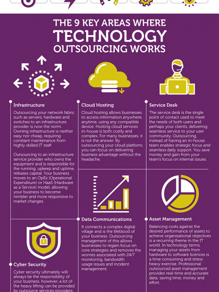 The 9 areas of technology that your toughest competitors are already outsourcing Infographic