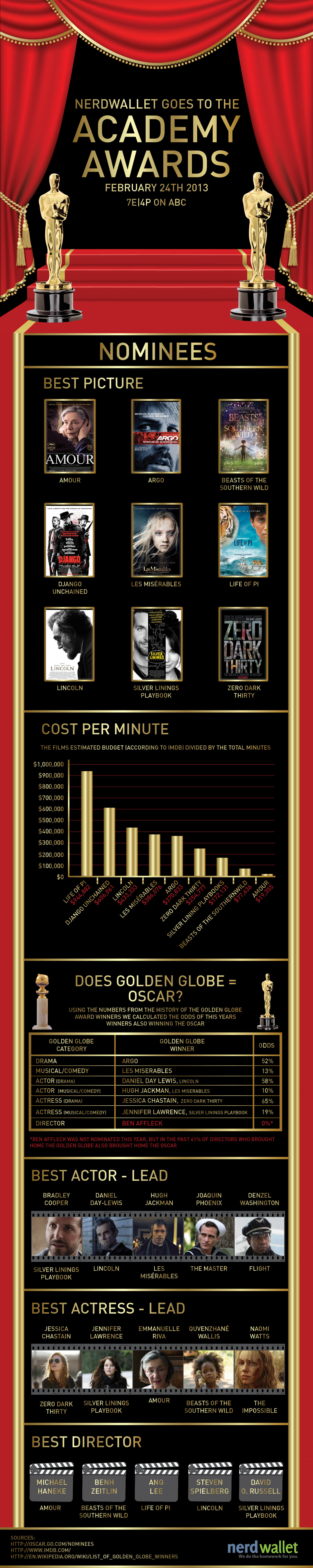 The Academy Awards By The Numbers Infographic